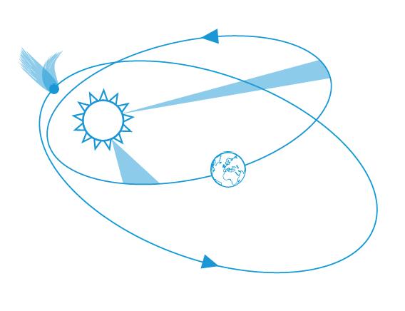 Illustratsioon: Kepleri seadused: orbiidil liikuvate kehade kiirus ja aeg